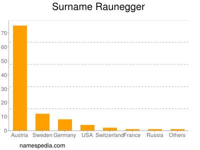 Surname Raunegger