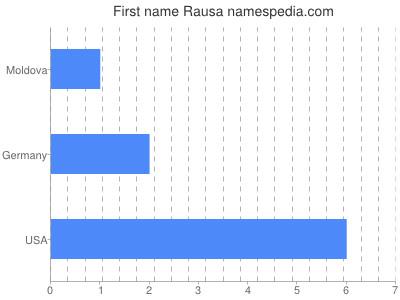 Given name Rausa