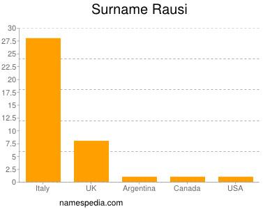 Surname Rausi