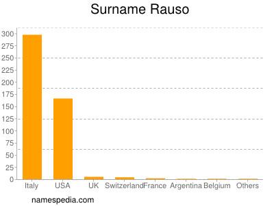 Surname Rauso