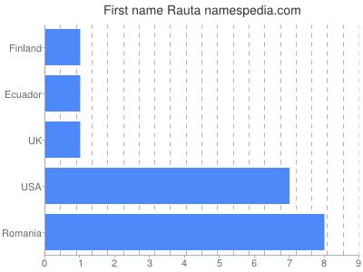 Given name Rauta