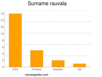 Surname Rauvala