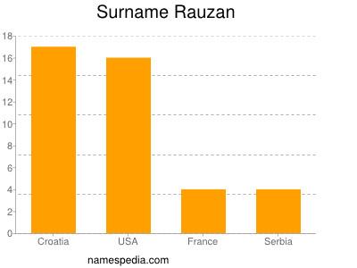 Surname Rauzan