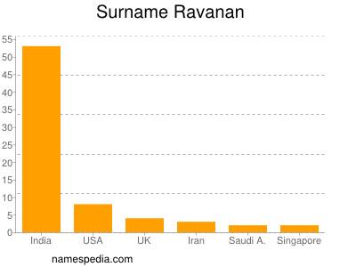 Surname Ravanan