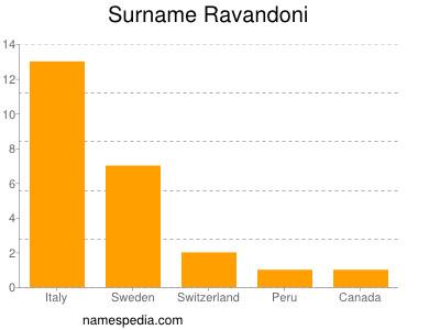 Surname Ravandoni