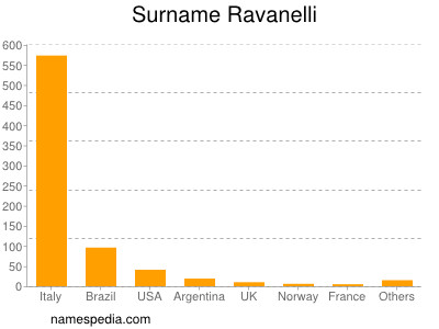 Surname Ravanelli