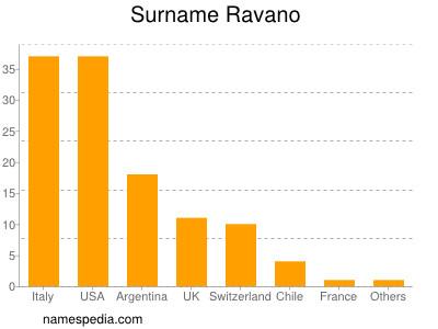 Surname Ravano