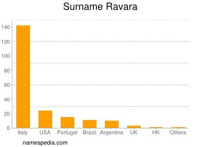 Surname Ravara