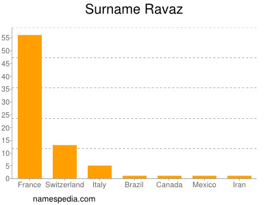 Surname Ravaz