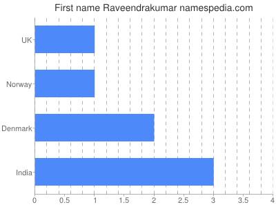 Given name Raveendrakumar