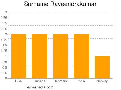 Surname Raveendrakumar
