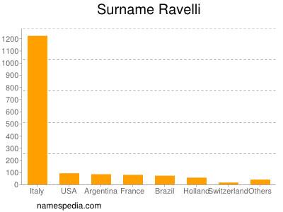 Surname Ravelli