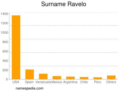 Surname Ravelo