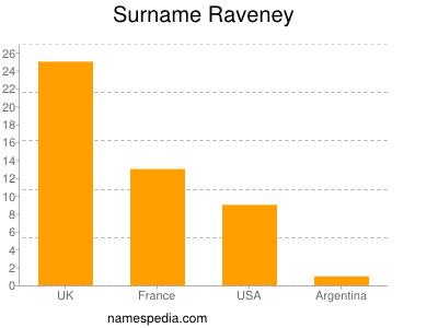 Surname Raveney