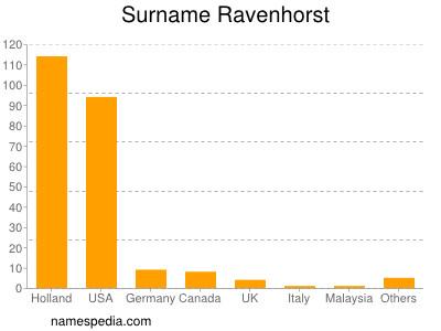 Surname Ravenhorst