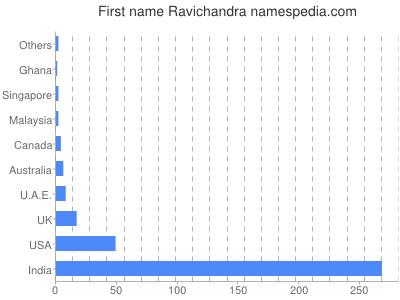 Given name Ravichandra