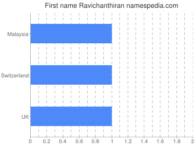 Given name Ravichanthiran