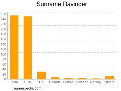 Surname Ravinder