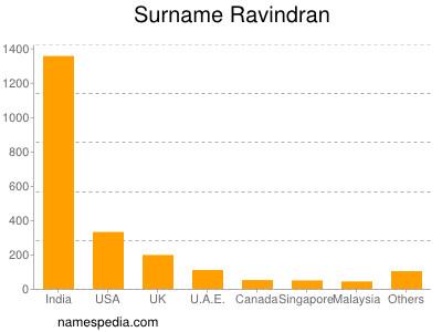 Surname Ravindran