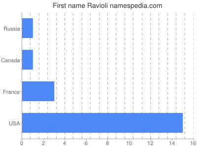 Given name Ravioli