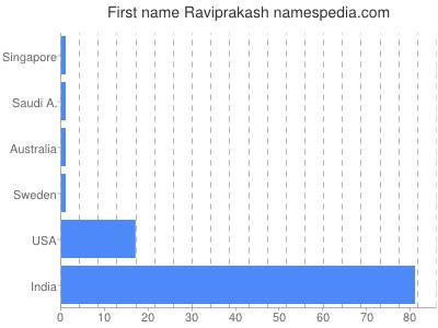 Given name Raviprakash