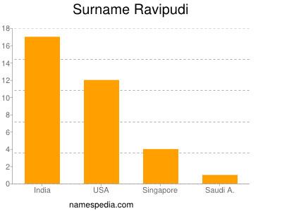 Surname Ravipudi