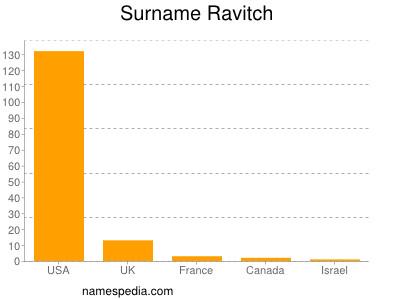 Surname Ravitch