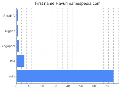Given name Ravuri