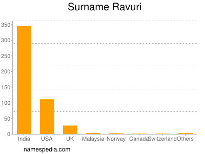 Surname Ravuri