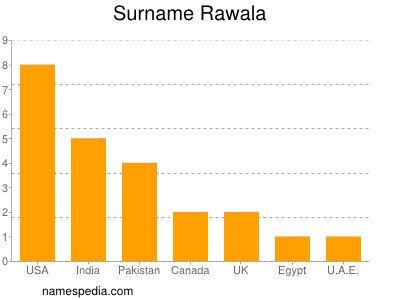 Surname Rawala