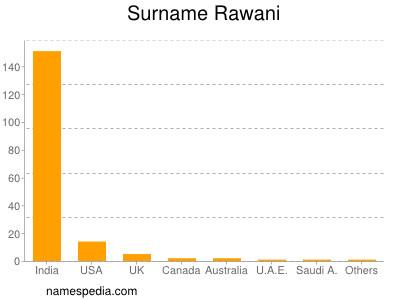 Surname Rawani