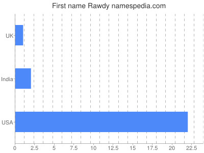 Given name Rawdy