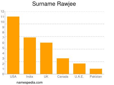 Surname Rawjee