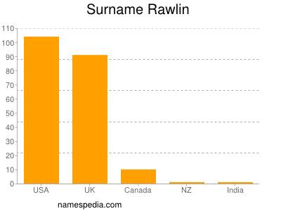 Surname Rawlin