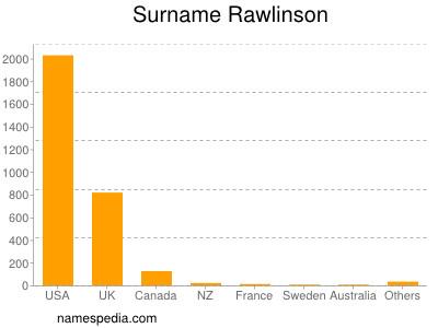Surname Rawlinson