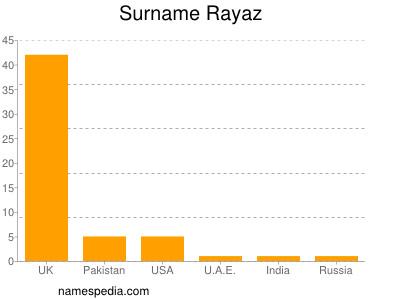 Surname Rayaz