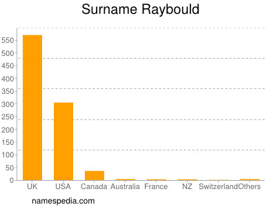 Surname Raybould
