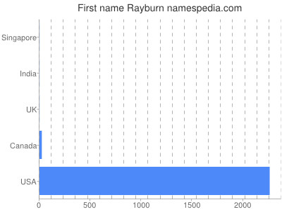 Given name Rayburn