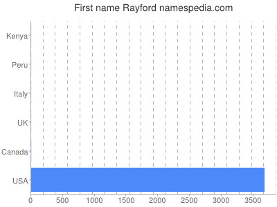 Given name Rayford