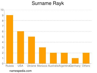 Surname Rayk