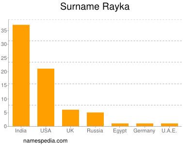 Surname Rayka