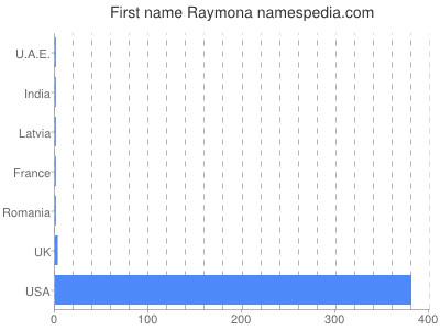Given name Raymona