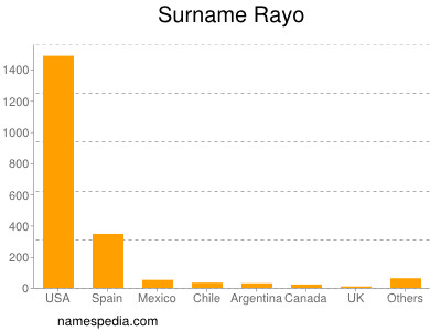 Surname Rayo