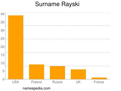Surname Rayski