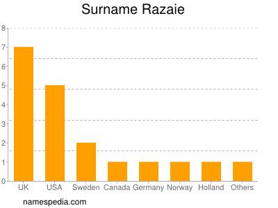 Surname Razaie