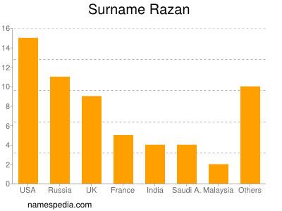 Surname Razan