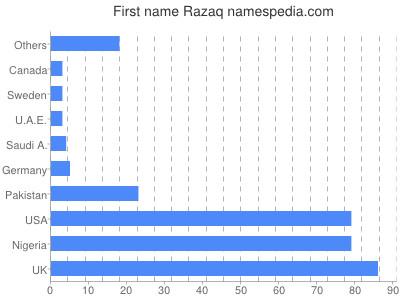 Given name Razaq