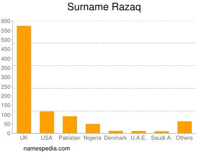 Surname Razaq