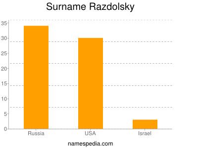 Surname Razdolsky