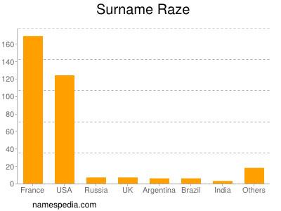 Surname Raze